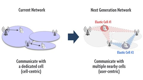 SK Telecom and Ericsson demonstrate 5G elastic cell technology