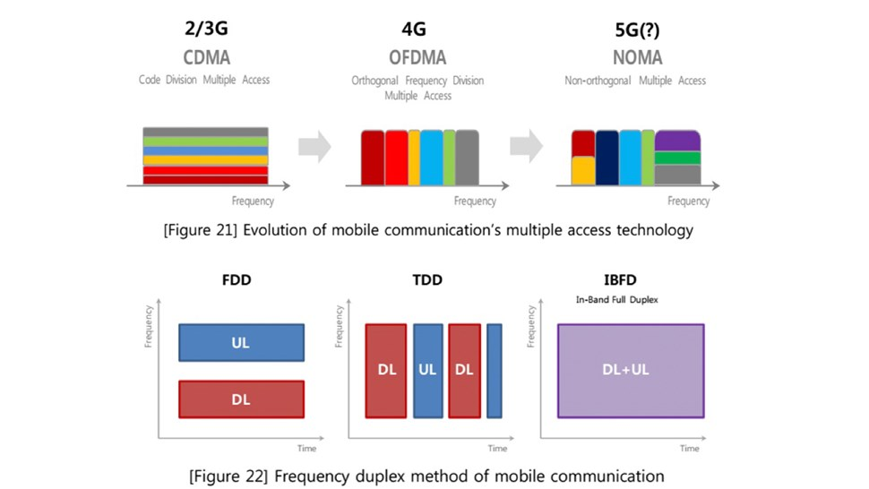 SKTelecom-5G charts