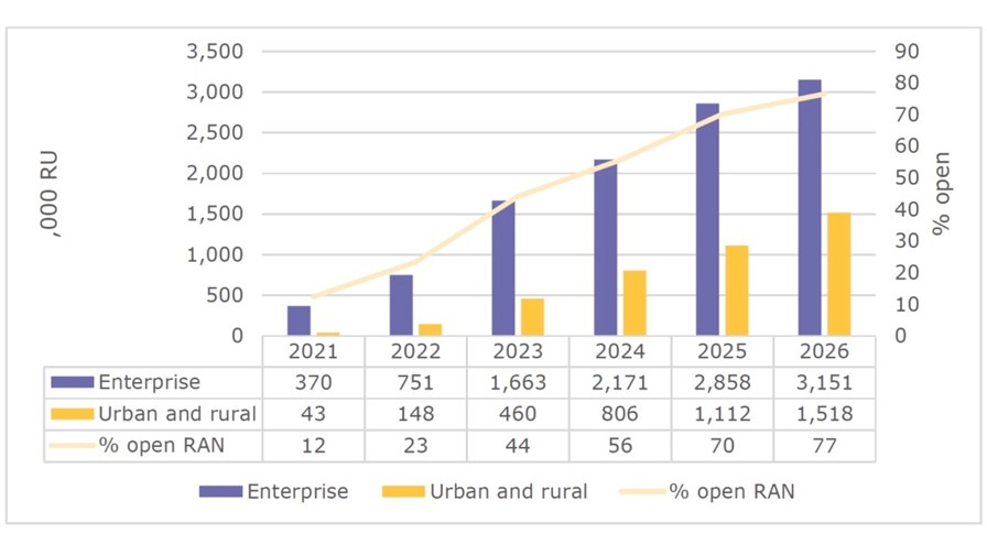 Credit: Small Cell Forum Forecast report, July 2021