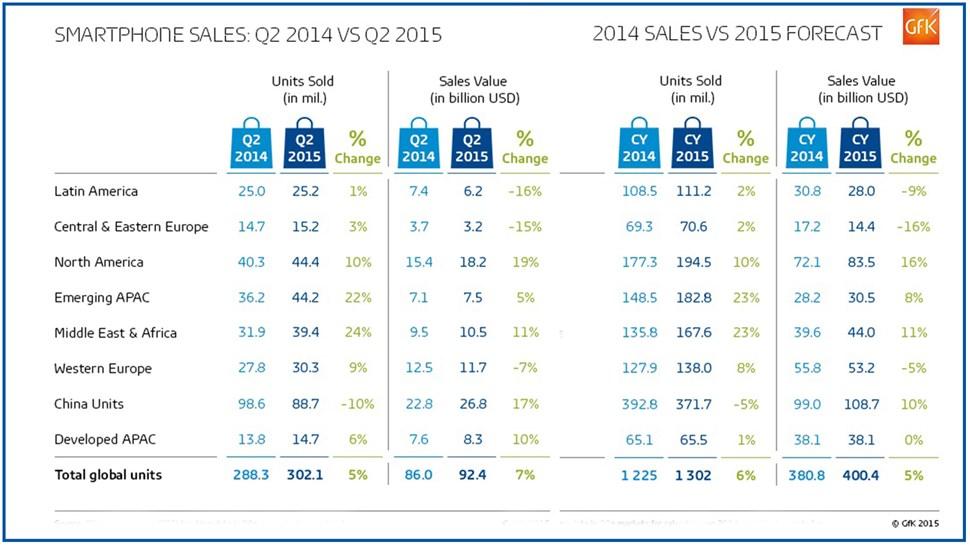 Smartphone-sales-graph-GfK