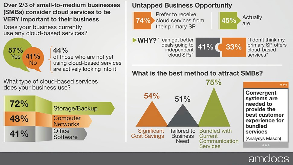 SMB cloud infographic
