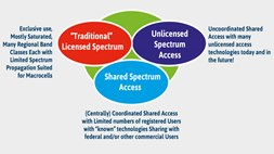 The case for licensed and unlicensed technologies converging in 5G