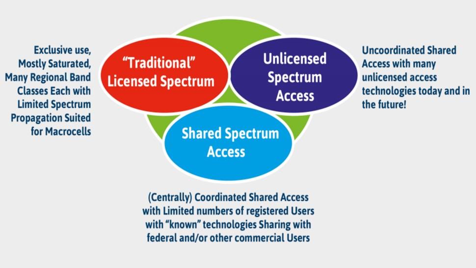 spectrum - fcc