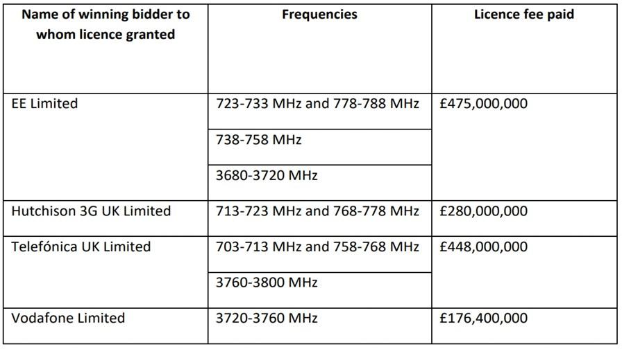 Spectrum auction results: April 2021. Source Ofcom