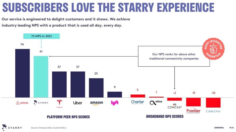 From Starry investor presentation October 2021