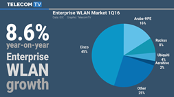 Enterprise WLAN market sees best growth in over a year