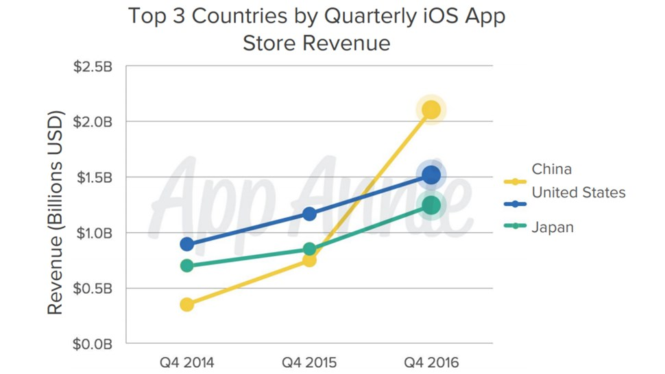 top-e 3 ios countries