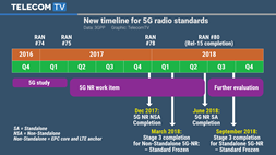 The ayes have it: First 5G New Radio standard to be ready by March 2018