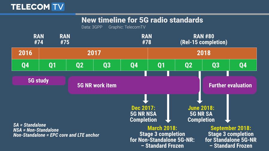5g Ran Architecture 3gpp