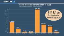 €56bn to deploy 5G in Europe in 2020, but annual socio-economic benefits of €113bn