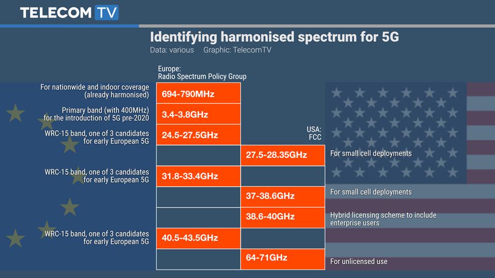 TTV Graphic - 5G Spectrum v2