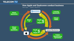First the FTC, now Apple: is Qualcomm's business model under threat?