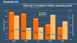 As the China smartphone market consolidates, the door closes on Xiaomi