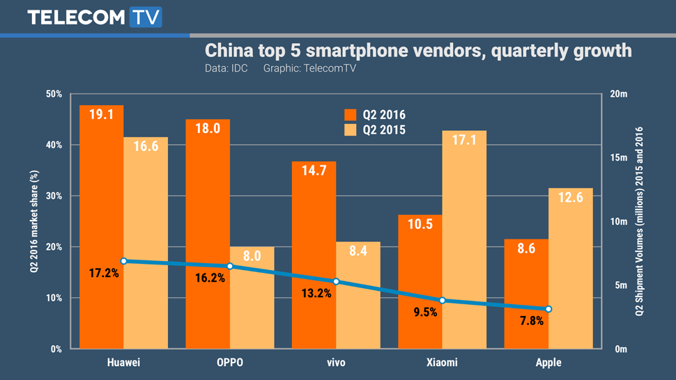 TTV Graphic - China Smartphones