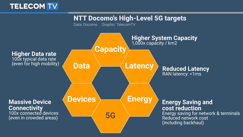 TTV Graphic - Docomo 5G