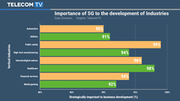 Get ready for Industry 5G: telcos prepare to meet the Vertical challenge