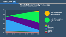 Ericsson projects 550m 5G subs by 2022, as it focuses research on the utilities sector