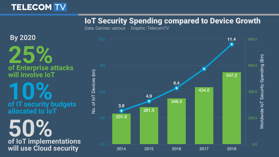 TTV Graphic - IoT Security