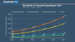 The cost of making IoT more secure will reach $3.1bn by 2021