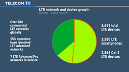 As LTE moves to LTE Advanced Pro, device manufacturers pick up the pace