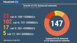 28 per cent of LTE operators have commercially launched LTE-Advanced networks