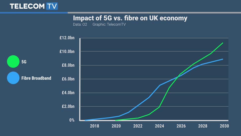 TTV Graphic - O2 5G economics