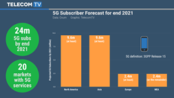 "24m ""true"" 5G subscribers predicted by 2021"