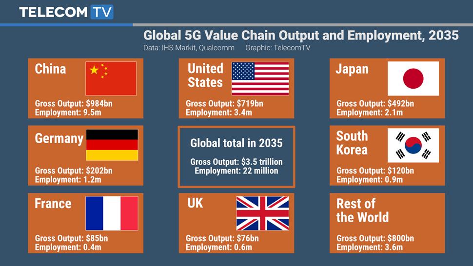 TTV Graphic - Qualcomm 5G report