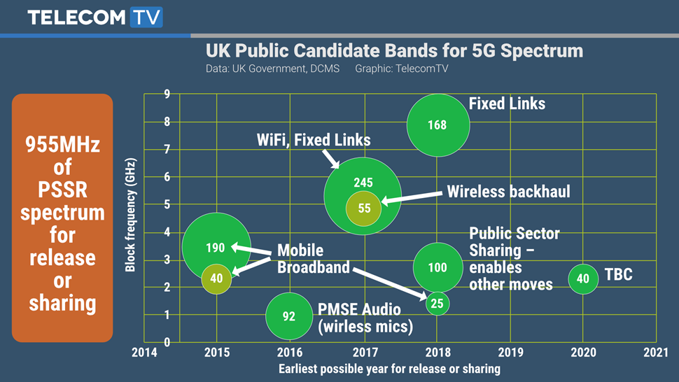 TTV Graphic - UK Gov 5G Spectrum