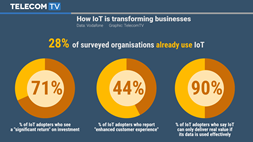 Vodafone says 76% of companies believe IoT is critical to future success