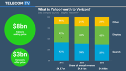Yahoo sale: If at first you don't succeed, move the goalposts