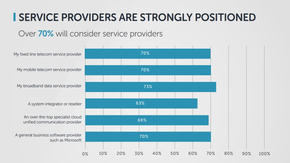 UC&service providers