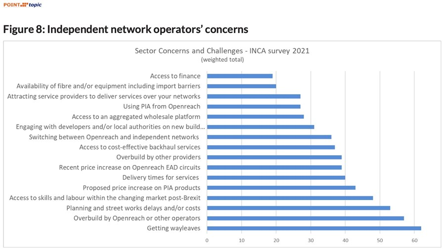 Source: 'Metrics for the UK independent network sector' report by Point Topic and INCA