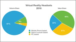 "It looks like a ""pivotal year"" for VR, with 12.8m headset shipments expected"