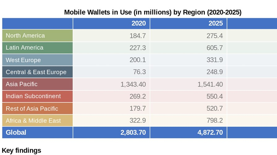 Source: Juniper Research & Boku - Global mobile wallet growth is highly variable