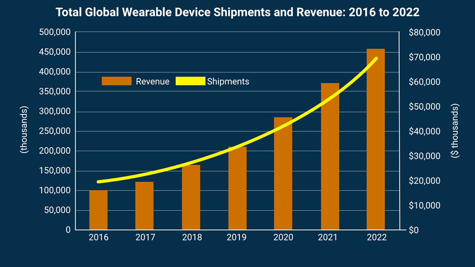 Wearables chart Tractica