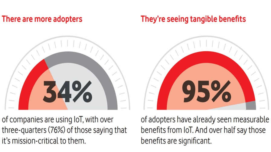 Source: Vodafone IoT Barometer