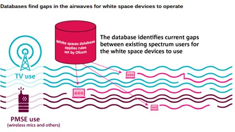 White space networks get UK OK: dynamic database idea worked, but what about the services?