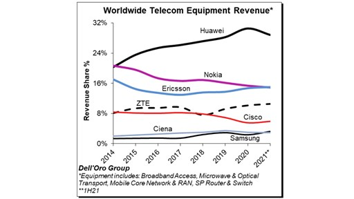 Worldwide Telecom Equipment Revenue: H1 2021 market share update from the Dell'Oro Group